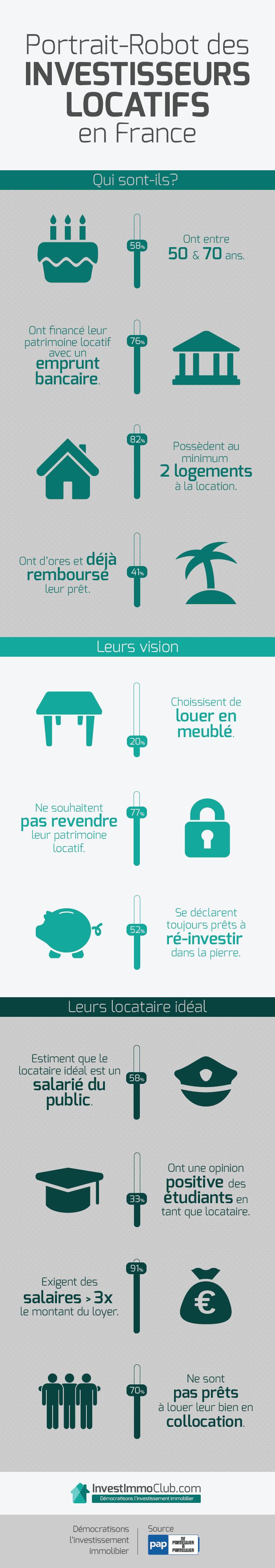 Infographie-Portrait Robot Investisseur Locatif France