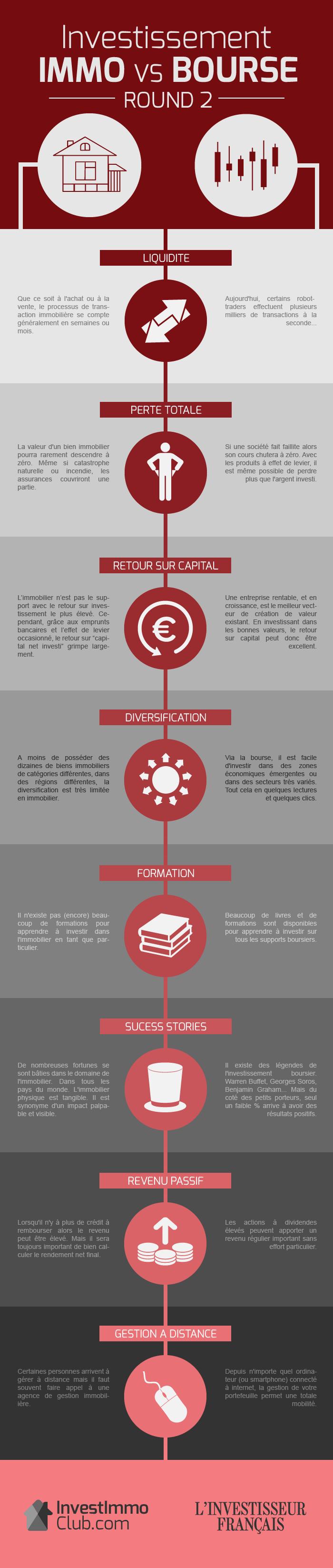 InvestImmoClub-Infographie-ImmoVSBourse-Round2