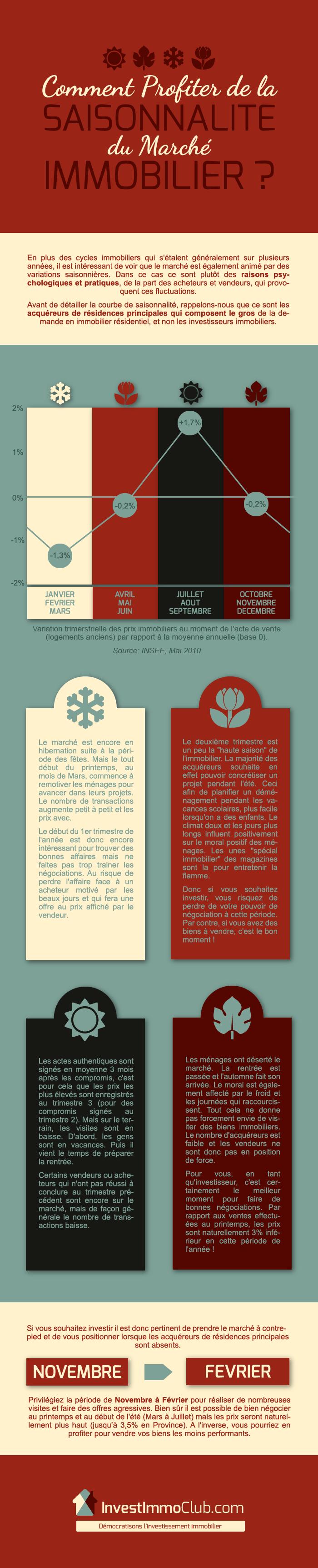 InvestImmoClub-Infographie-SaisonnaliteImmobilier