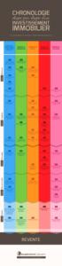 investimmoclub-infographie-chronologieinvestissementimmo-flou