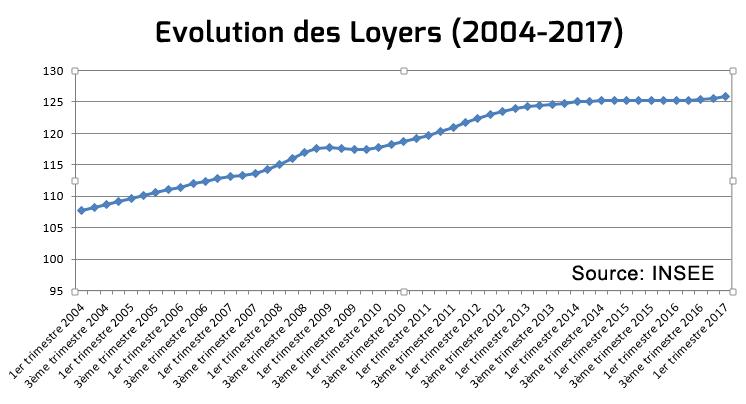 EvolutionLoyers-IRL