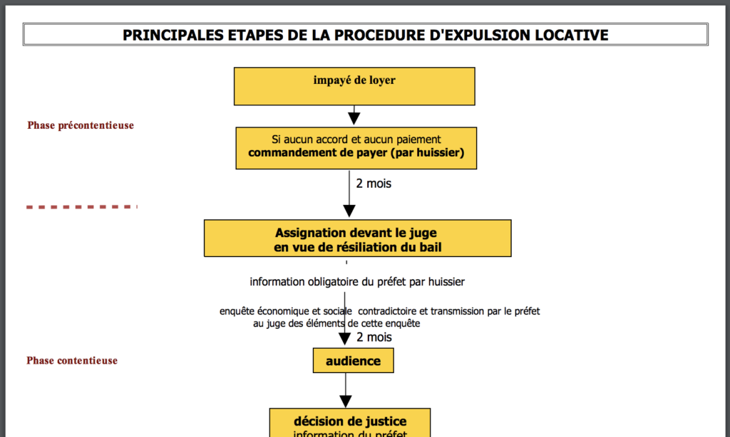 Procedure-expulsion-chronologie-107-Principes-Immobiliers